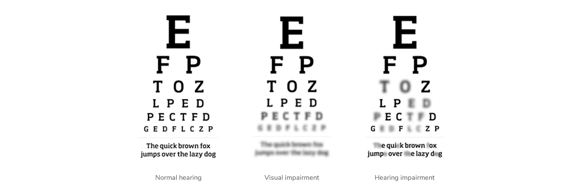 Hearing loss differs from vision loss