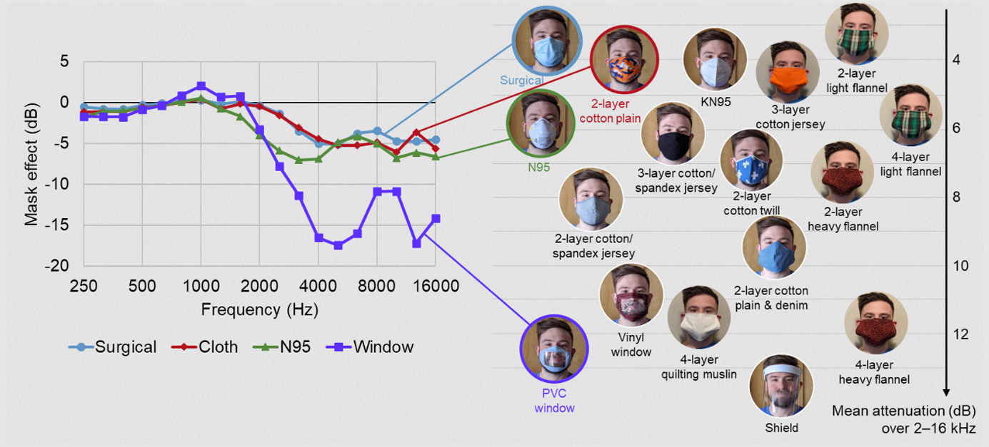 High Frequecny acoustic attenuation of face masks